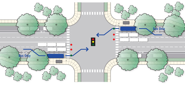 This is an image of a city planning rendering incorporating dedicated bus-only lanes and Transit Signal Priority technology