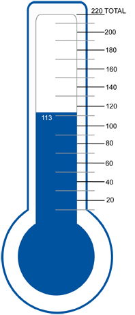 Thermometer displaying posted stops progress