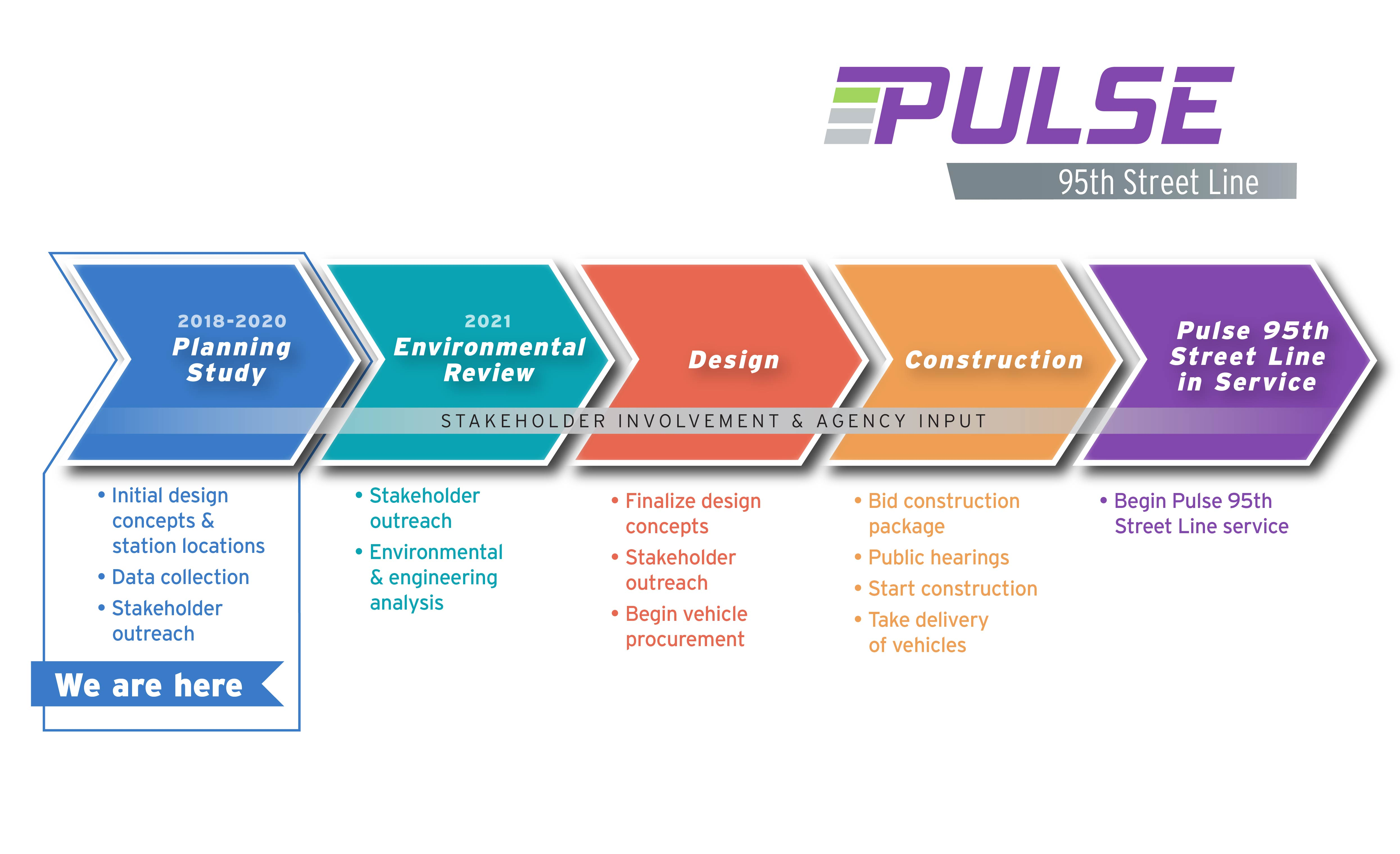 Image of the project timeline for the 95th St Pulse Line