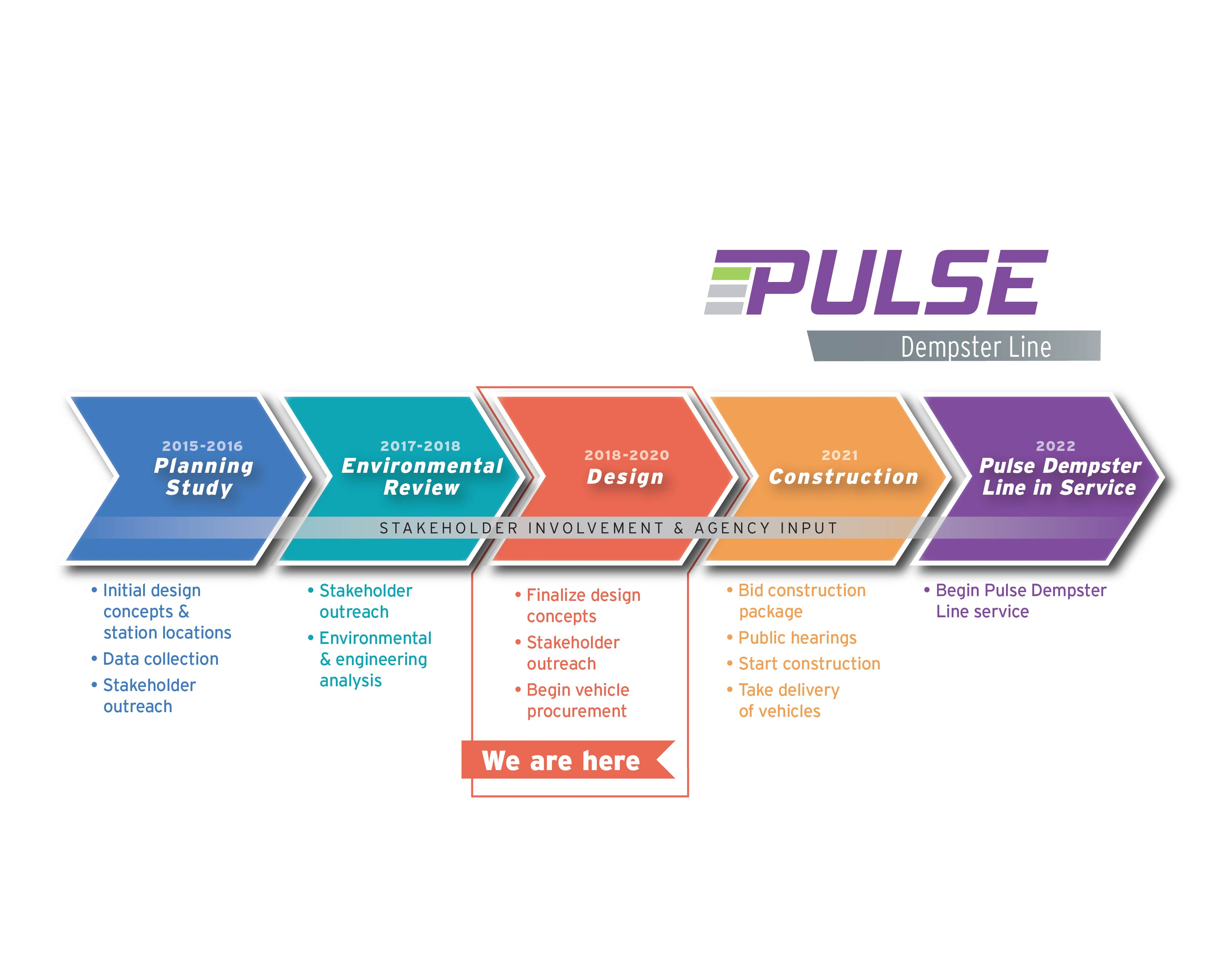 Image of the Pulse Dempster Timeline